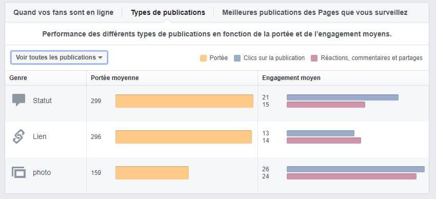 Portée et engagements Facebook