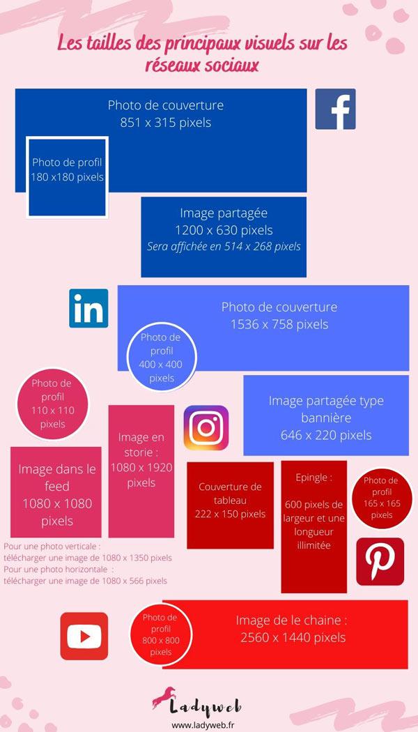 taille des visuels sur les réseaux sociaux