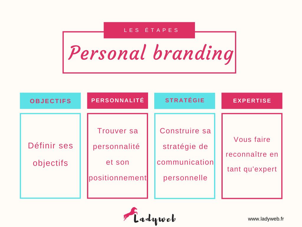 étapes personal branding