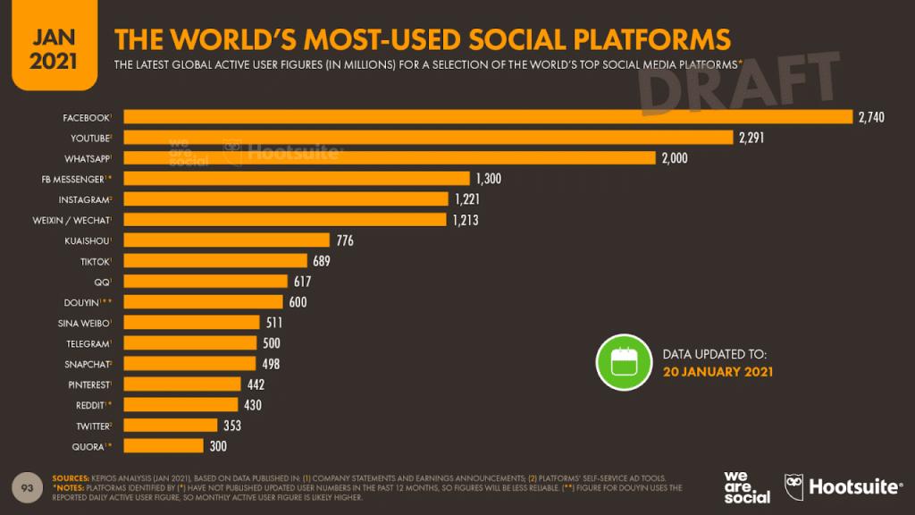 réseaux sociaux dans le monde