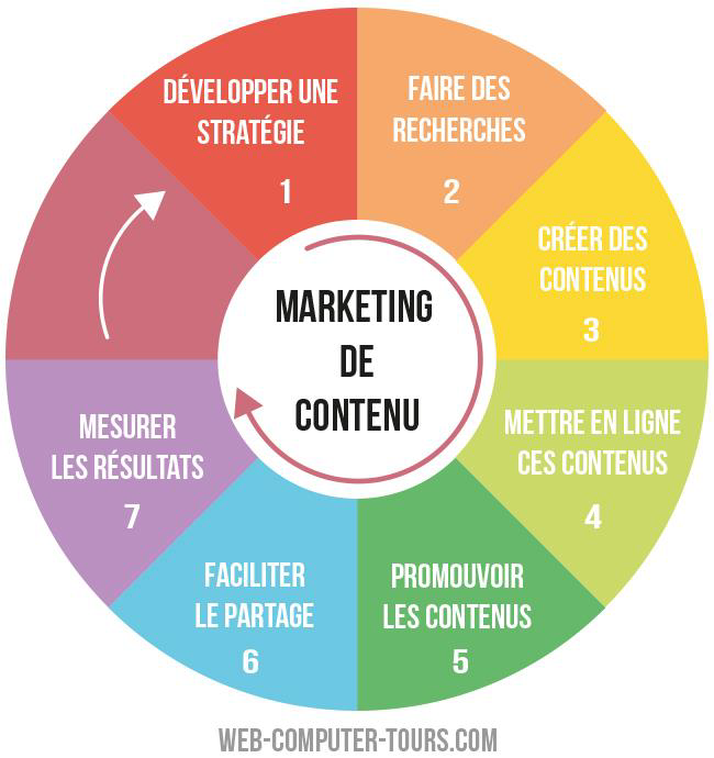 faire connaître sa marque avec le marketing de contenu